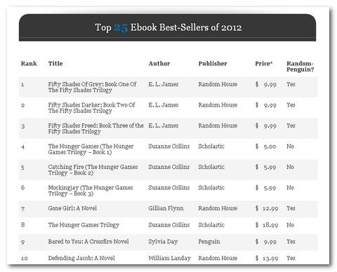 2012年にもっとも売れた電子書籍