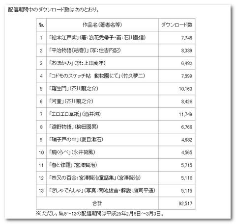 文化庁eBooksプロジェクト